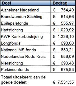 Opbrengst Goede Doelenweek Afferden 2016: € 7531,35