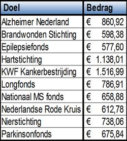 Opbrengst Goede Doelenweek Afferden 2017: € 8414,41