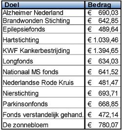 Opbrengst Goede Doelenweek Afferden 2018: € 8786,55